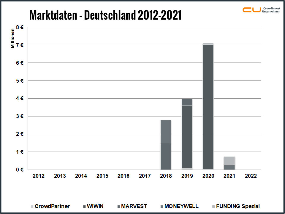 Crowdinvesting in Immobilien - Marktdaten 2012-2019